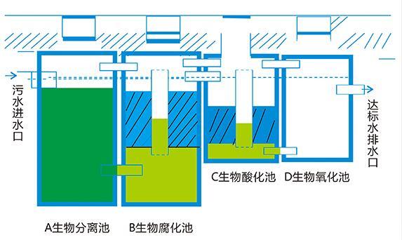无动力生物污水处理装置